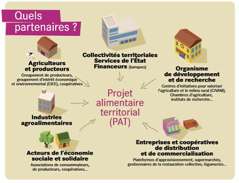 Cette infographie montre les différents partenaires d'un projet Alimentaire Territorial