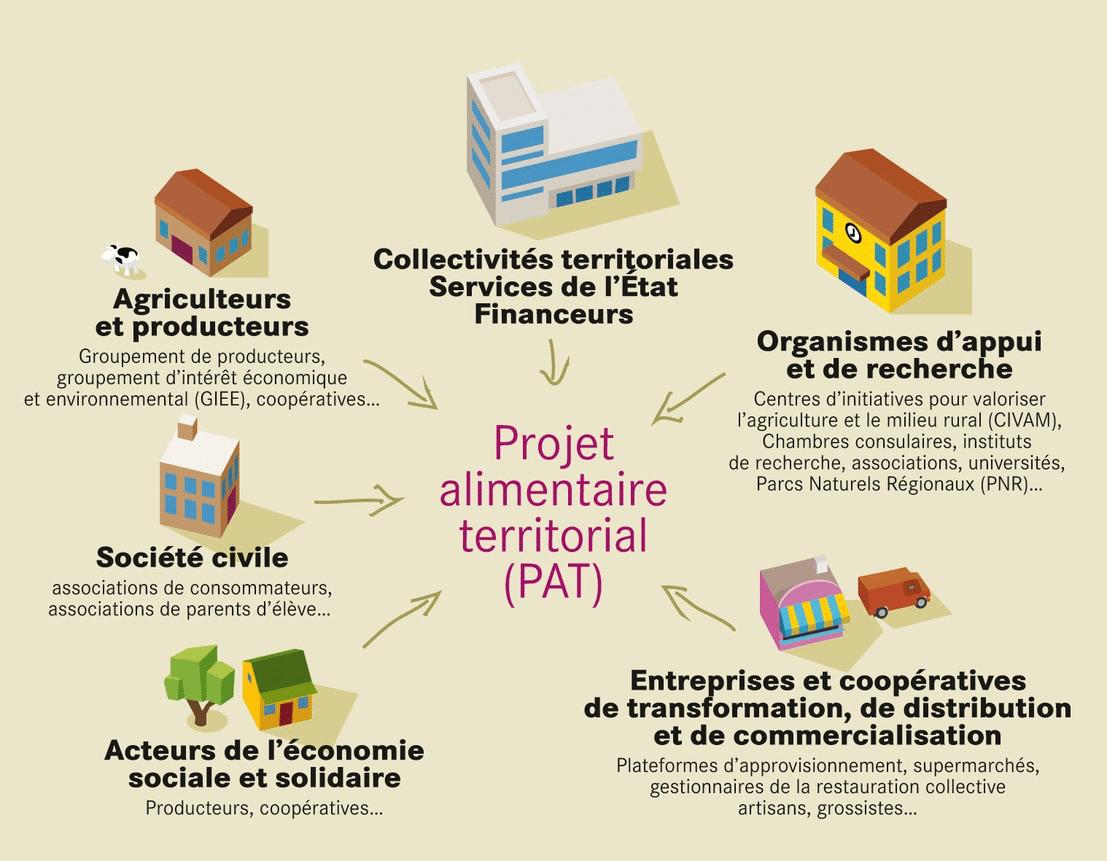 Iconographie présentant les différents partenaires de du Projet Alimentaire Territorial
